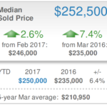 Sarasota Real Estate Market Report March 2017