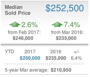 Real Estate Market Report for Sarasota March 2017