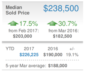Sarasota Real Estate Market Report
