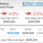 Sarasota Real Estate Market Report