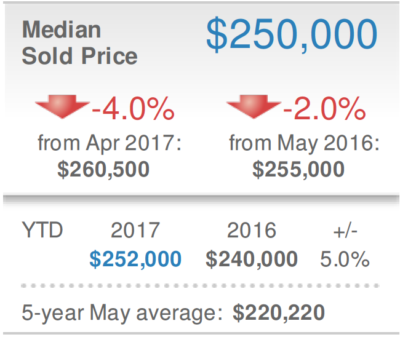 Sarasota Real Estate Market Report May 2017