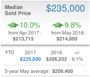 Sarasota Condo Real Estate Market May 2017