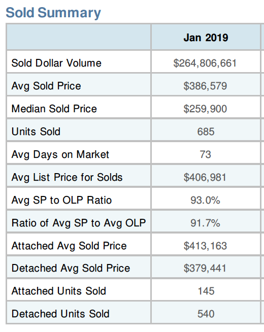 best time to buy a place in sarasota