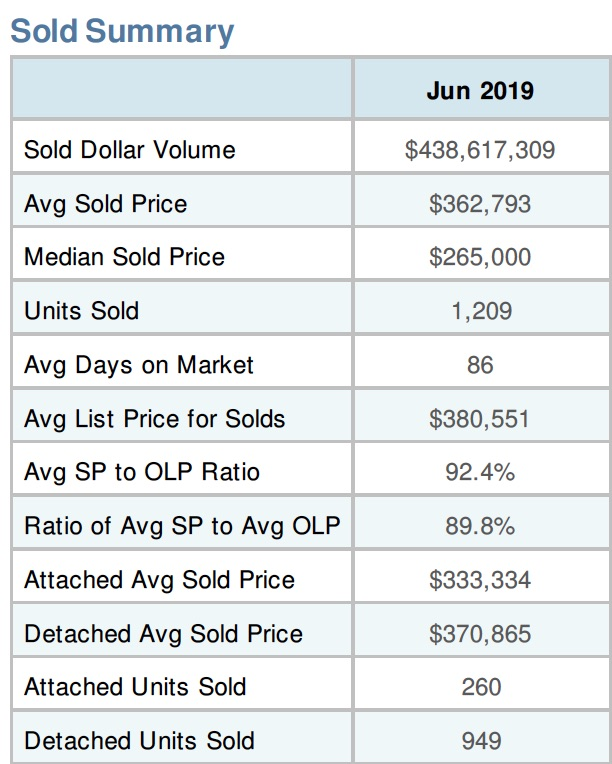 good time to buy a home in Lakewood Ranch
